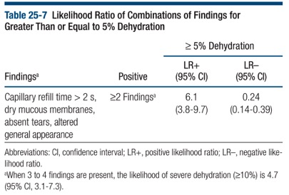 peds-dehydration-table